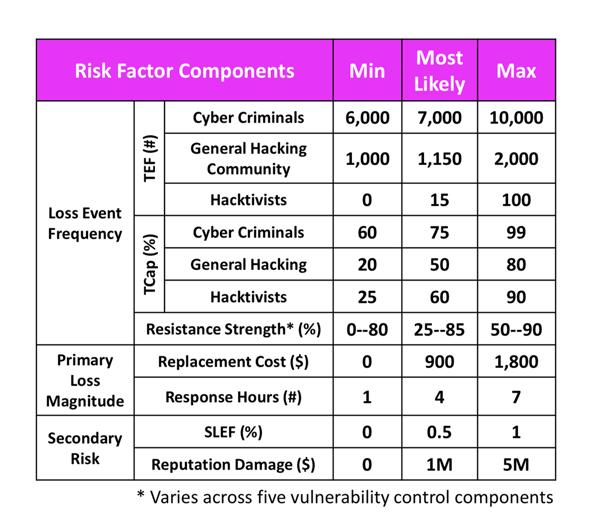 KRI Talk RSAC 2019 Factors Chart