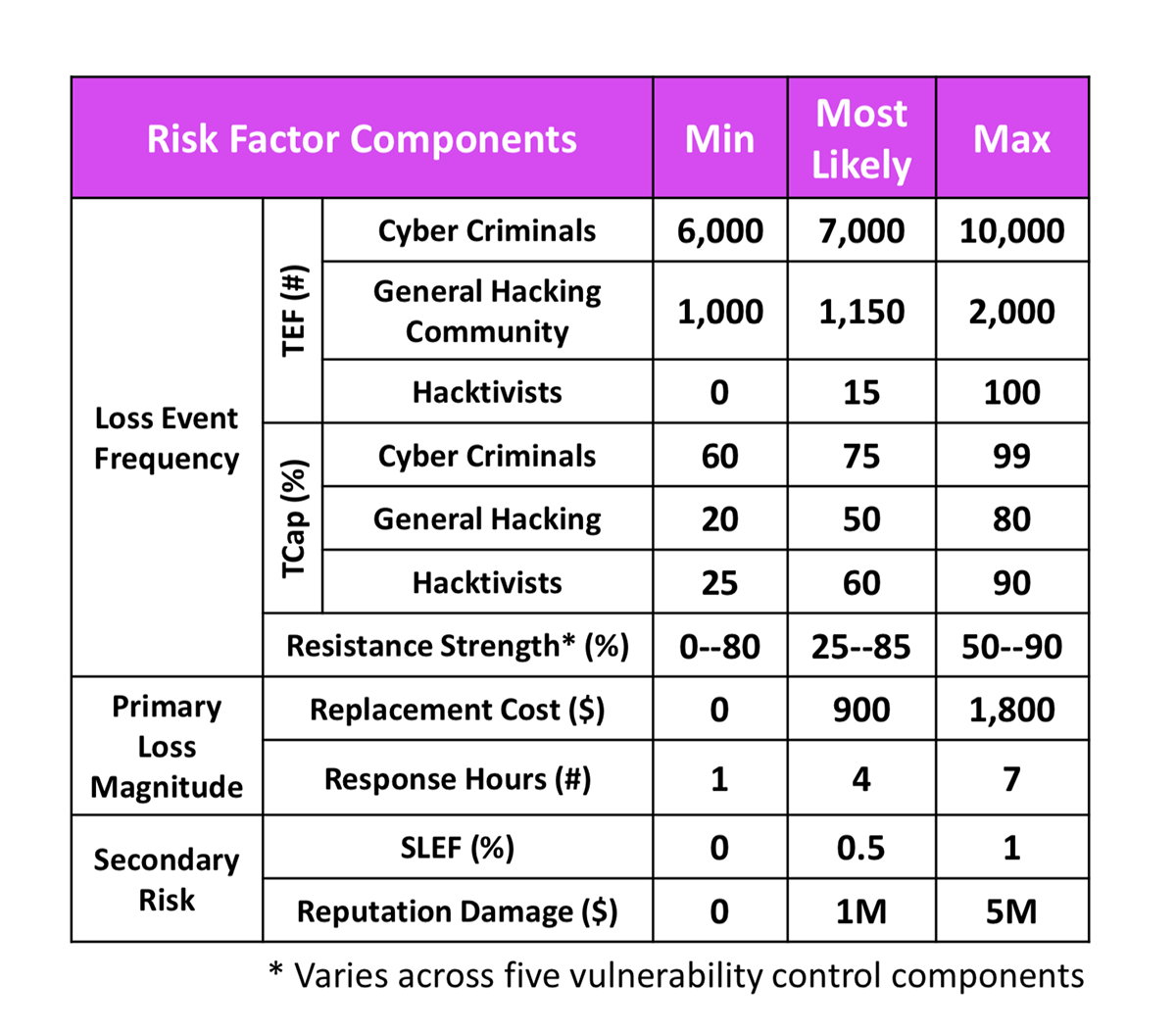 KRI Talk RSAC 2019 Factors Chart