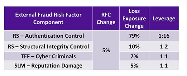 KRI Talk RSAC 2019 Leverage Chart 2