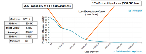 Loss Exceedance Chart Full Size 2