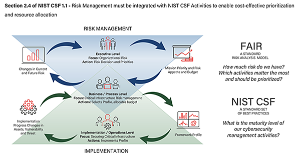 NIST CSF and FAIR copy