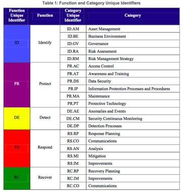 NIST_vs_FAIR_Table_1.png