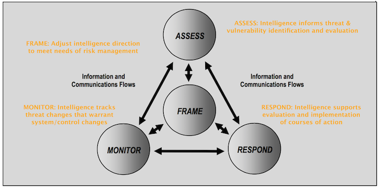 NISTsp800-39_riskProcess_annotated.png