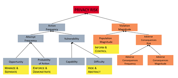 Privacy Risk Model by Jason Cronk