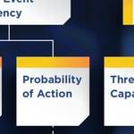 Probability - FAIR Model