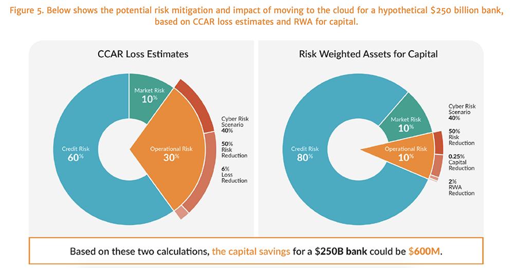 Protiviti on FAIR for Bank Operational Risk