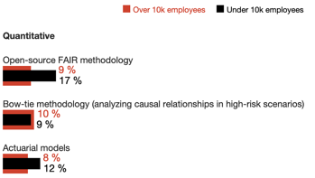 PwC Report on Cyber Risk Quantification Usage - Detail