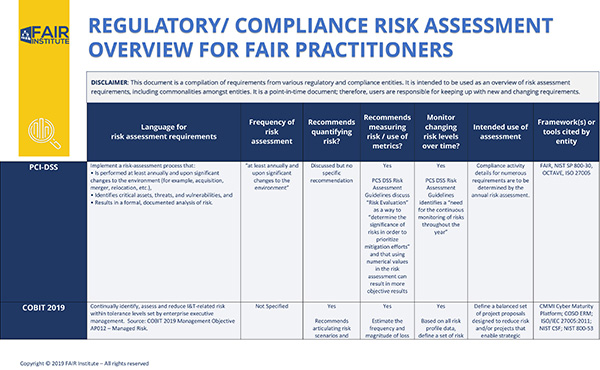 REGULATORY COMPLIANCE RISK ASSESSMENT OVERVIEW FOR FAIR PRACTITIONERS