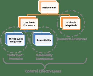 Residual Risk Breakdown.png