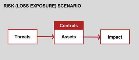 Risk Scenario Diagram