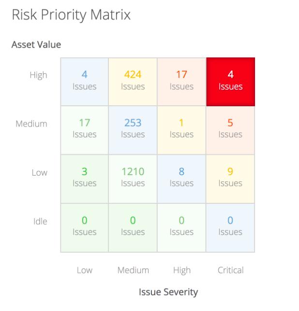 RiskRecon Risk Priority Matrix