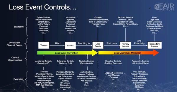 Situational Awareness Loss Event Controls Cyber Risk Webinar Jack Jones FAIR Institute