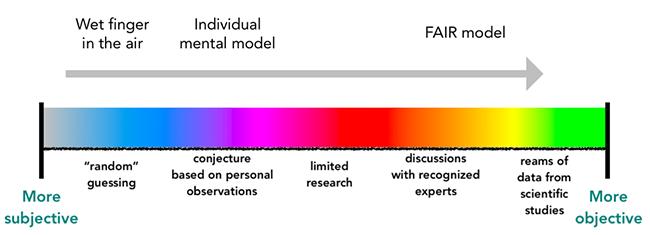 Subjectivity vs Objectivity in Risk Analysis 2