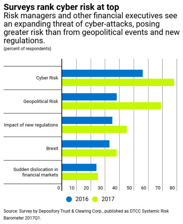 Surveys Rank Cyber Risk at Top
