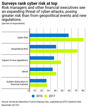 Surveys Rank Cyber Risk at Top