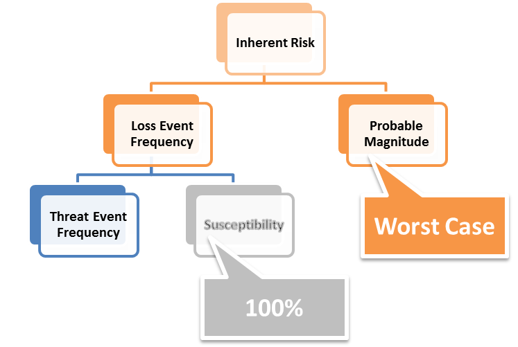 Take Another Look at Inherent Risk Breakdown.png