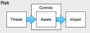 Threats-Assets-Impact-Flow-Chart copy