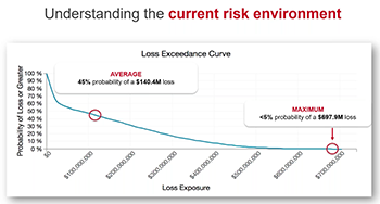 Webinar - Operationalizing FAIR with RiskLens - Loss Exceedance Curve Small
