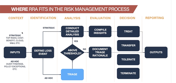 Where Rapid Risk Assessment Fits in Risk Management Process 2
