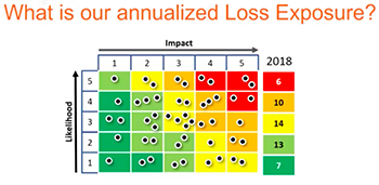 Why Heat Maps Must Die Annualized Loss Exposure Problem