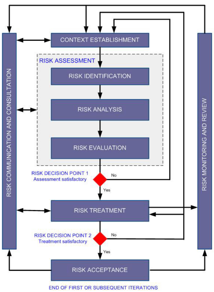 iso27005_riskmgt.png