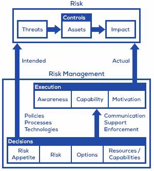 risk-management-basic-model