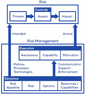 risk-management-basic-model