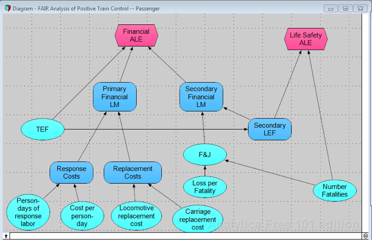 structure_of_fair_model_with_2_impact_variables.png