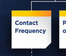 FAIR-Model-Contact-Frequency.png